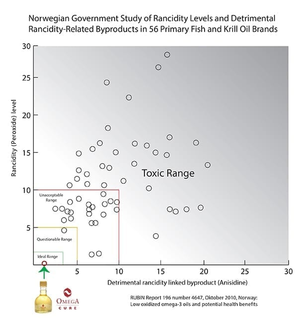 Norwegian government study of rancidity levels - Graph