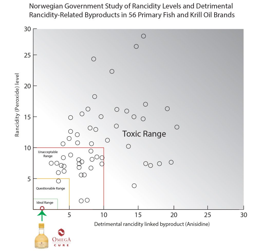 A graph of the oxidation levels of omega-3 fish oils on the Norwegian market.