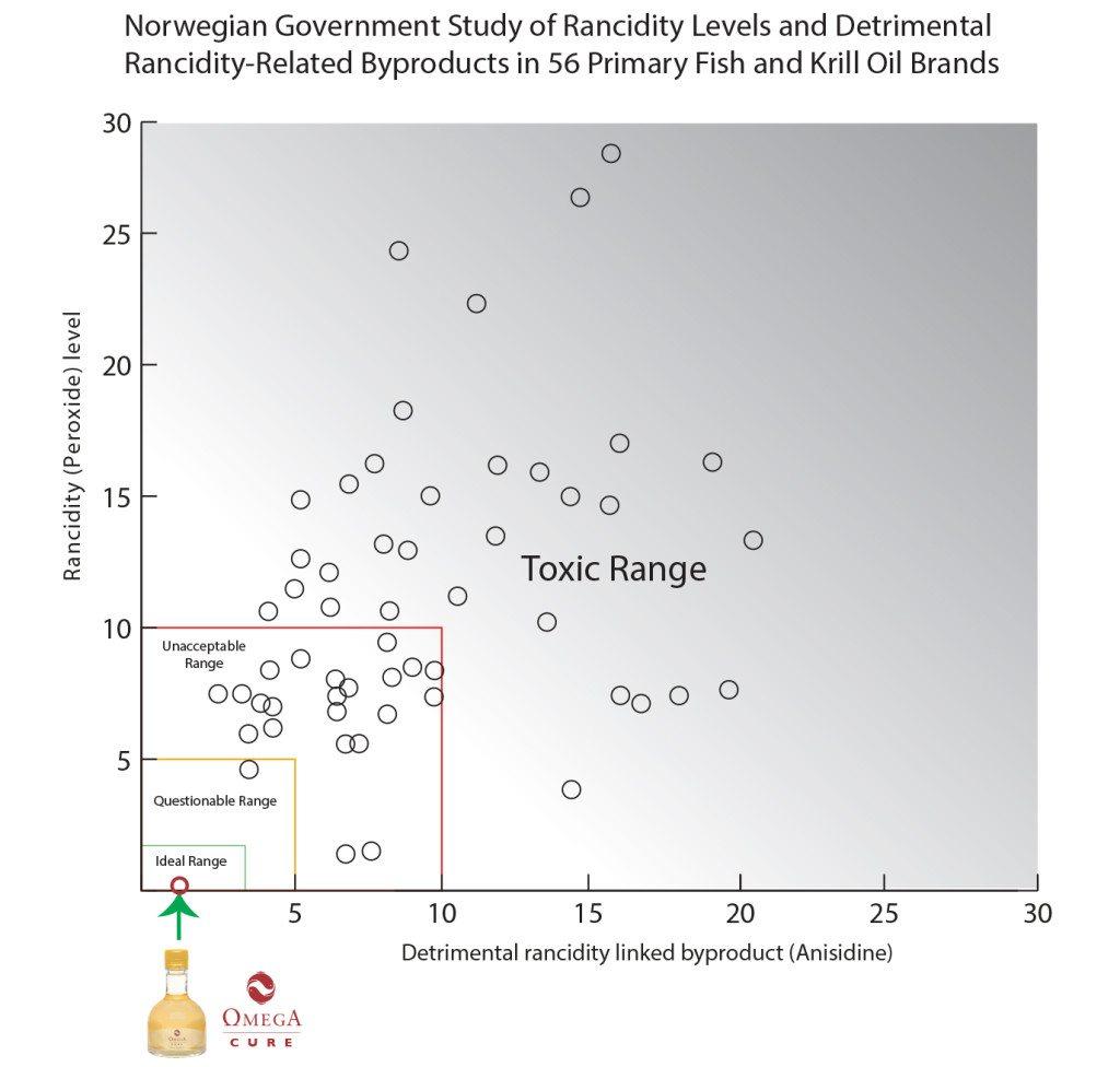 Norwegian government study fish oil rancid rancidity fish krill oil brands