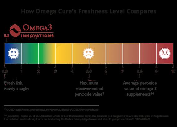 peroxide oxidation level chart omega 3 fish oil