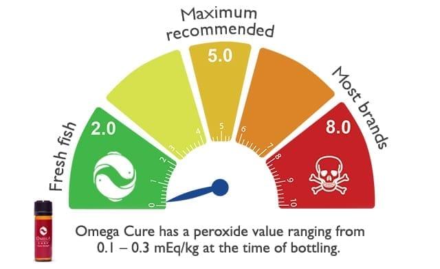 Omega Cure omega-3 oxidation chart