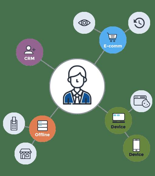 Identity Resolution using Graph Technology - Richpanel