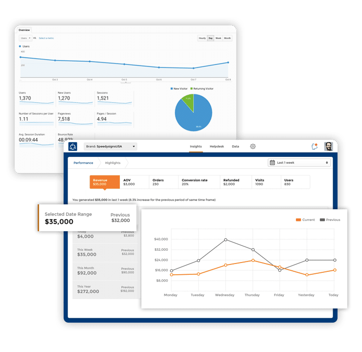 Ecommerce Analytics | Richpanel